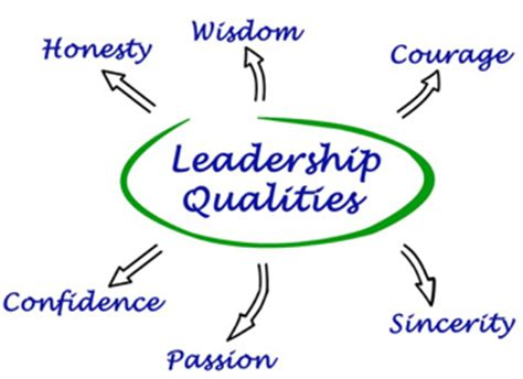 Experts Essay: Qualities of leadership essay Free References!